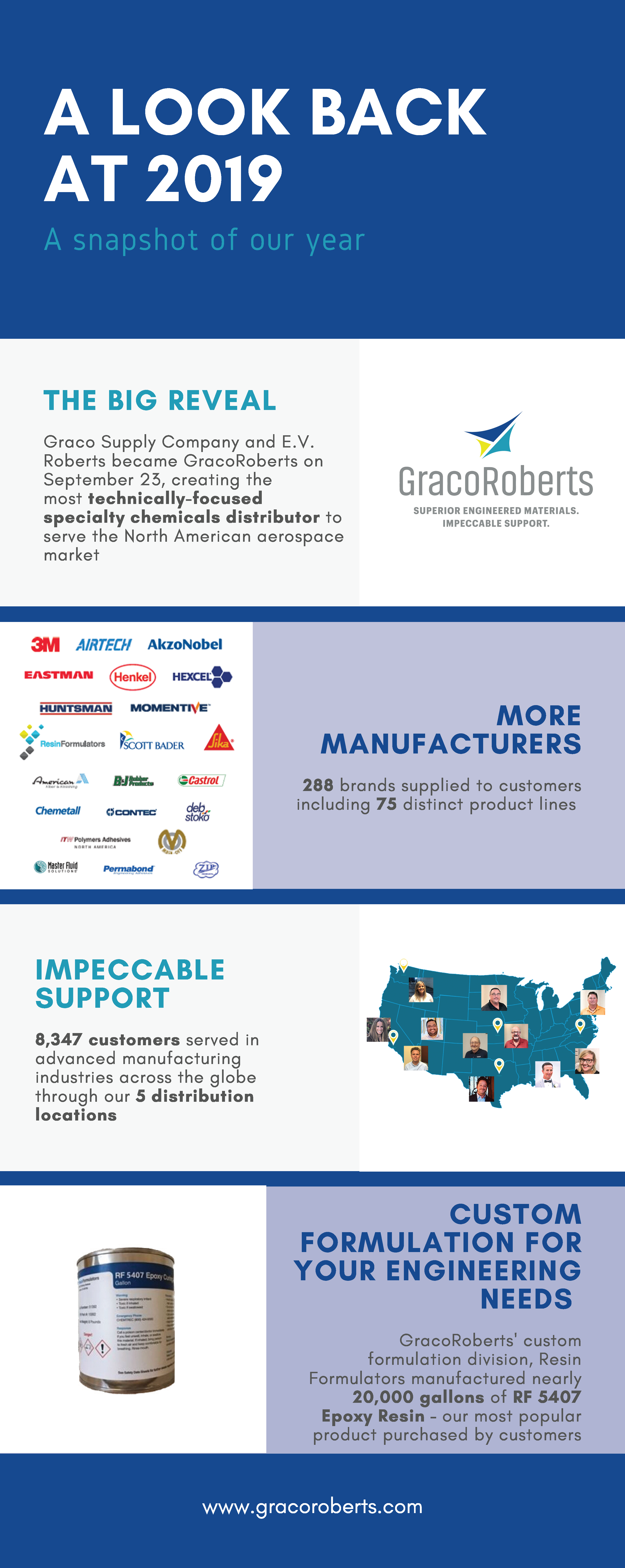 GracoRoberts Year In Review 2019
